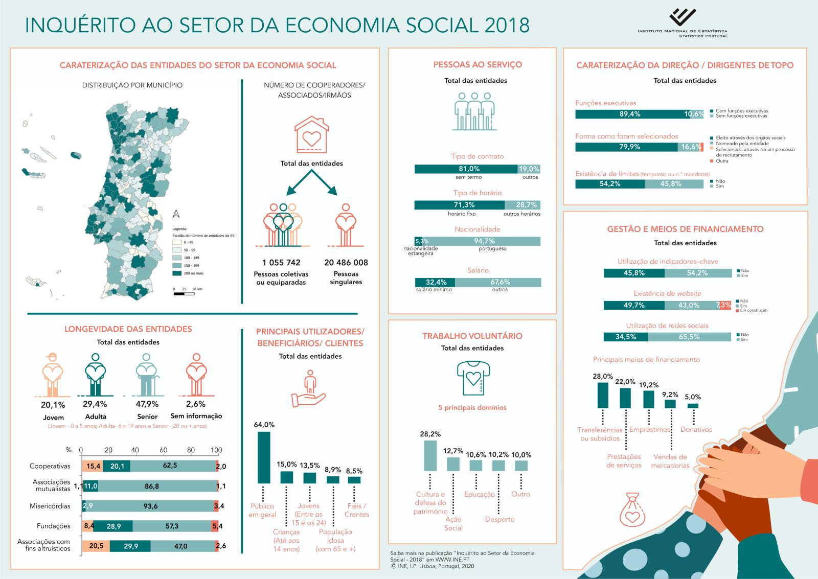 INE   Apresentação de resultados do Inquérito ao Setor da Economia Social